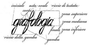 Grafologia, iscrizioni